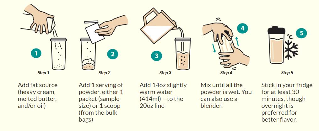 How to make Keto Chow