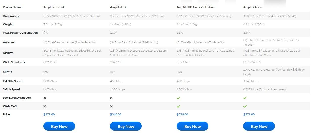 AmpliFi Pricing